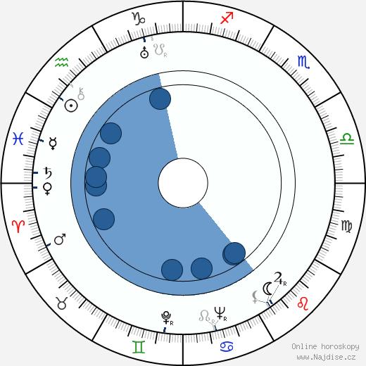 William Janney wikipedie, horoscope, astrology, instagram