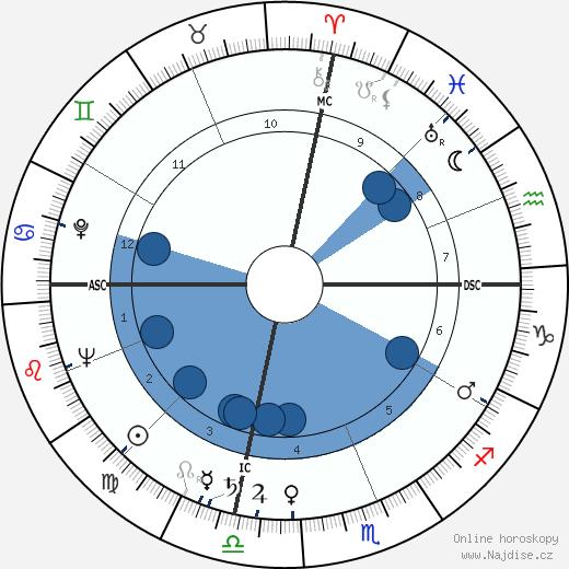 William K. Douglas wikipedie, horoscope, astrology, instagram