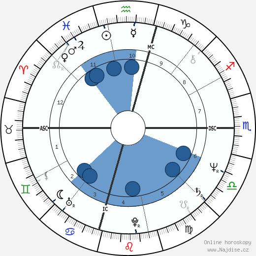 William Katt wikipedie, horoscope, astrology, instagram