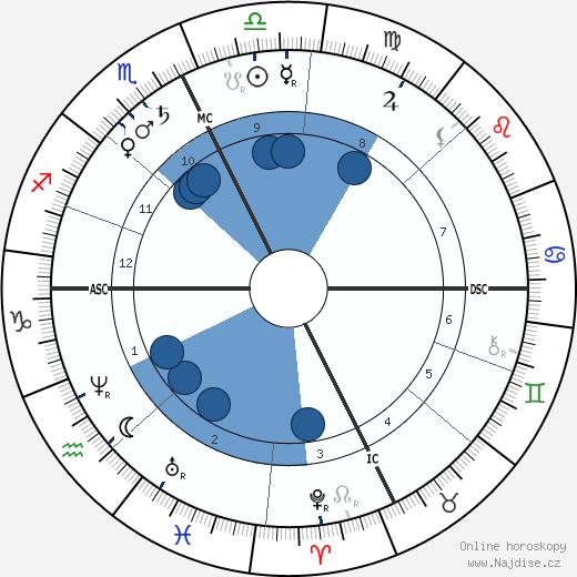 William Livingstone Alden wikipedie, horoscope, astrology, instagram
