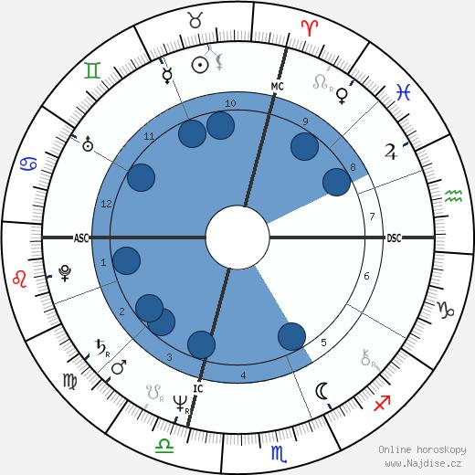 William Martin wikipedie, horoscope, astrology, instagram