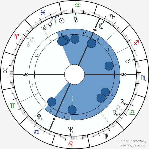 William Max Schoning wikipedie, horoscope, astrology, instagram