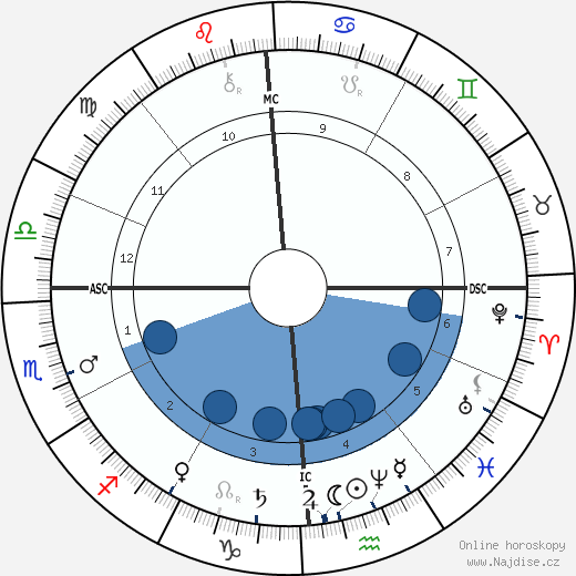 William McKinley wikipedie, horoscope, astrology, instagram