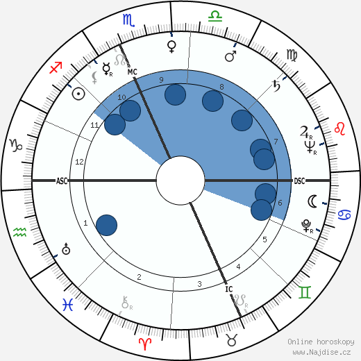 William Nunn Lipscomb wikipedie, horoscope, astrology, instagram