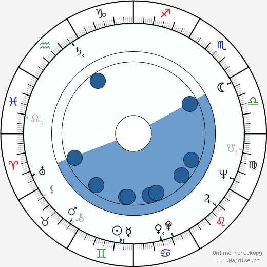 William P. D'Angelo wikipedie, horoscope, astrology, instagram
