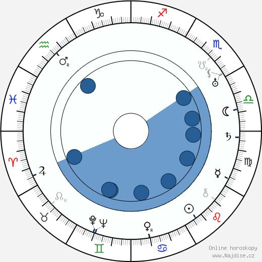 William Powell wikipedie, horoscope, astrology, instagram