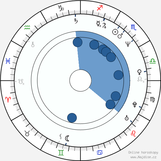 William R. Moses wikipedie, horoscope, astrology, instagram