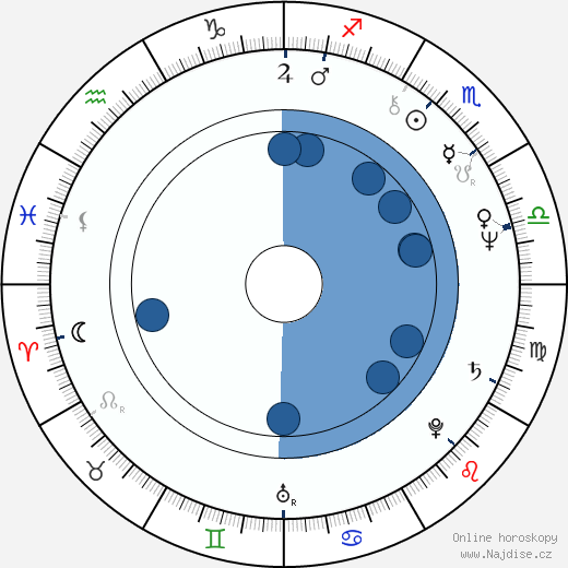 William Raban wikipedie, horoscope, astrology, instagram