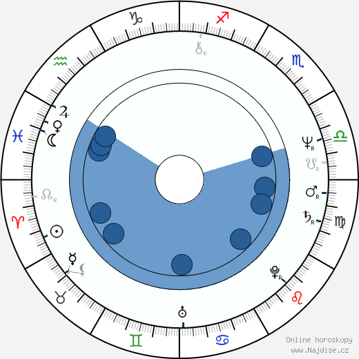 William Sadler wikipedie, horoscope, astrology, instagram