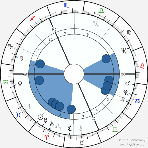 William Shatner wikipedie, horoscope, astrology, instagram