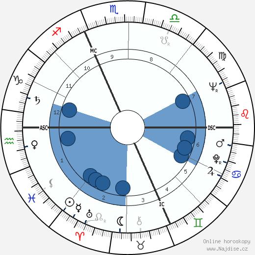 William Shatner wikipedie, horoscope, astrology, instagram
