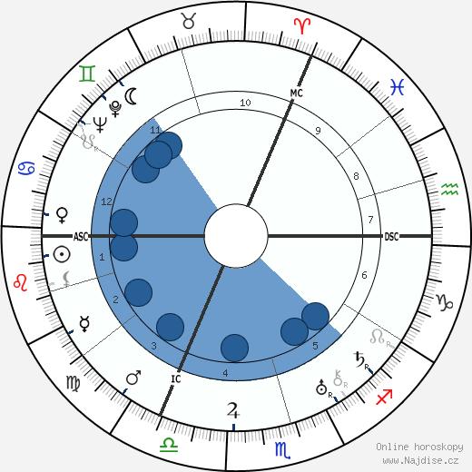 William Steinberg wikipedie, horoscope, astrology, instagram