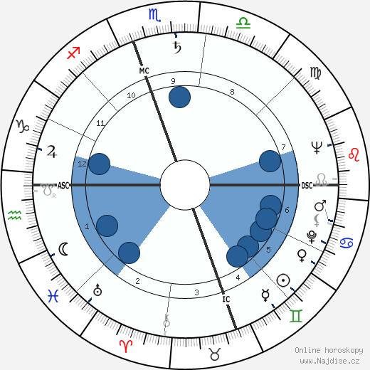 William Styron wikipedie, horoscope, astrology, instagram