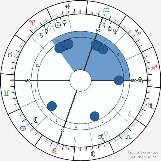 William Van Zandt wikipedie, horoscope, astrology, instagram