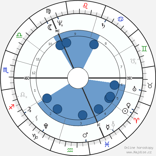 William Wordsworth wikipedie, horoscope, astrology, instagram