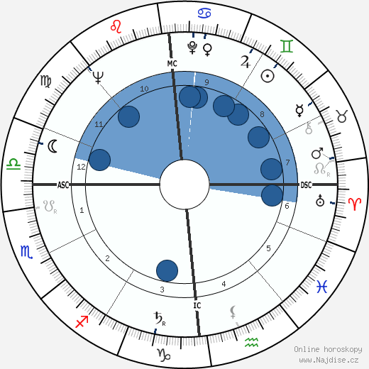 Willibald P. Pahr wikipedie, horoscope, astrology, instagram