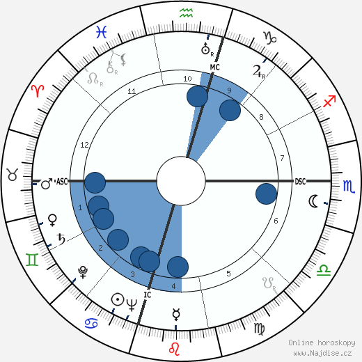 Willis Eugene Lamb Jr. wikipedie, horoscope, astrology, instagram
