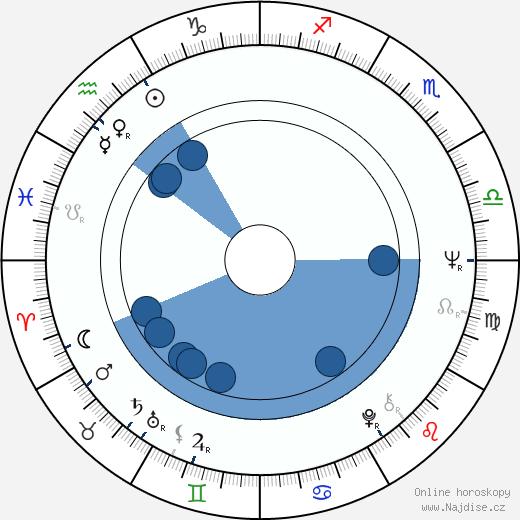 Willy Bogner wikipedie, horoscope, astrology, instagram