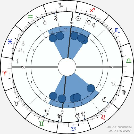 Willy Brandt wikipedie, horoscope, astrology, instagram