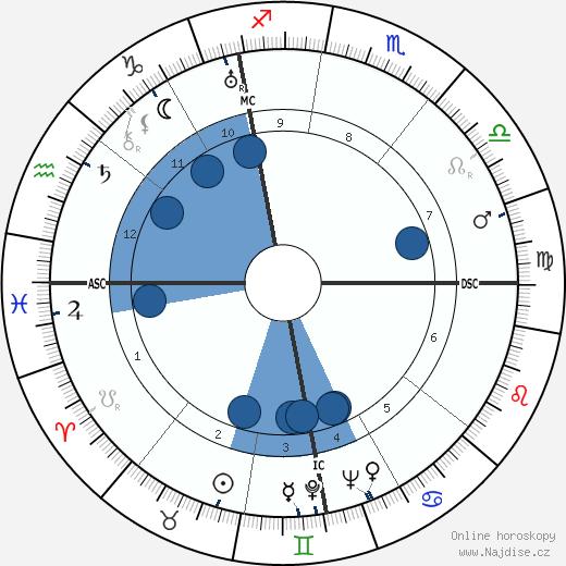 Willy Schneider wikipedie, horoscope, astrology, instagram