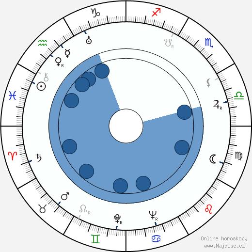 Wilm ten Haaf wikipedie, horoscope, astrology, instagram