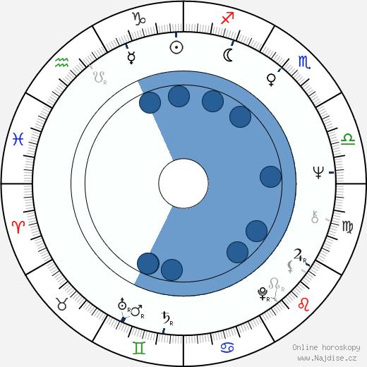 Wilson Fittipaldi wikipedie, horoscope, astrology, instagram