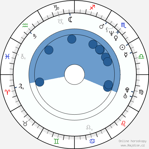 Wilson Yip wikipedie, horoscope, astrology, instagram