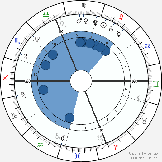 Winona La Duke wikipedie, horoscope, astrology, instagram