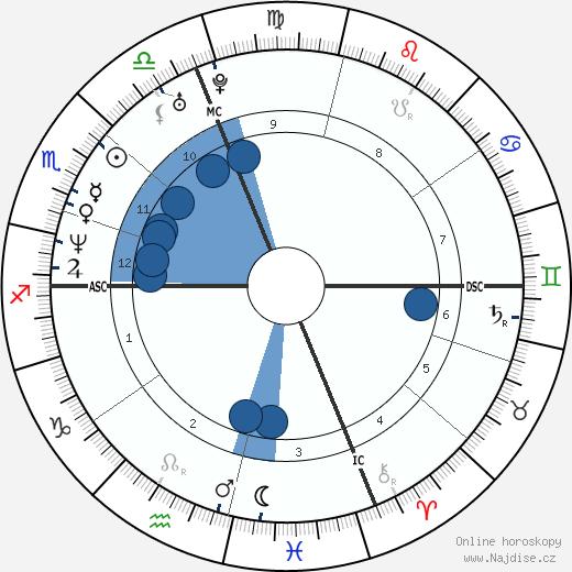 Winona Ryder wikipedie, horoscope, astrology, instagram