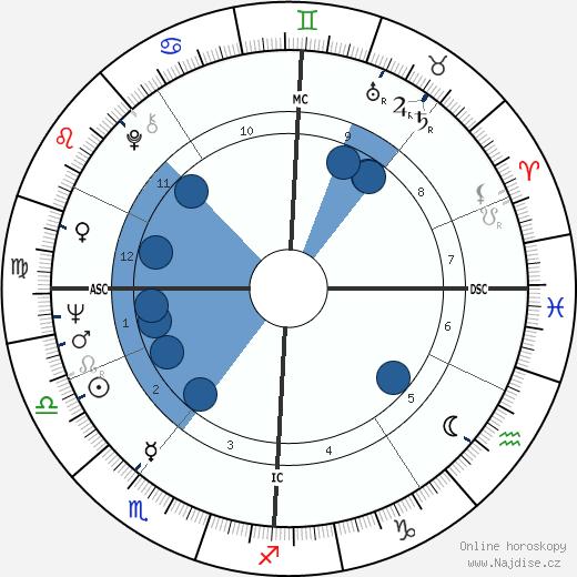 Winston S. Churchill wikipedie, horoscope, astrology, instagram