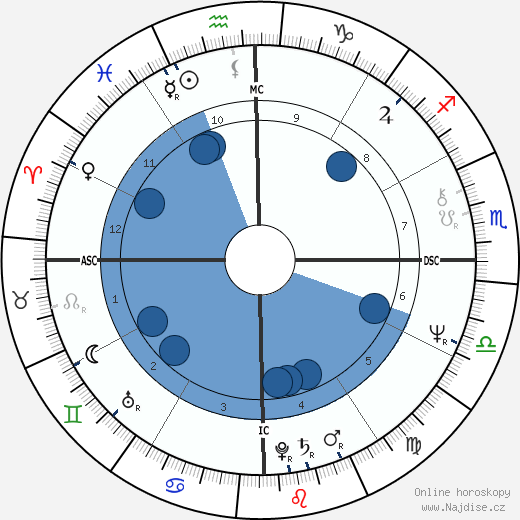 Wirley Macedo wikipedie, horoscope, astrology, instagram