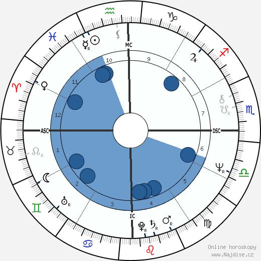 Wirley Macedo wikipedie, horoscope, astrology, instagram