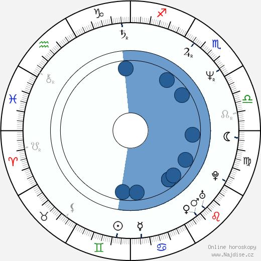 Wladyslaw Pasikowski wikipedie, horoscope, astrology, instagram