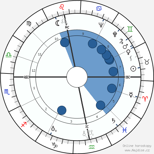 Wolfgang Abendroth wikipedie, horoscope, astrology, instagram