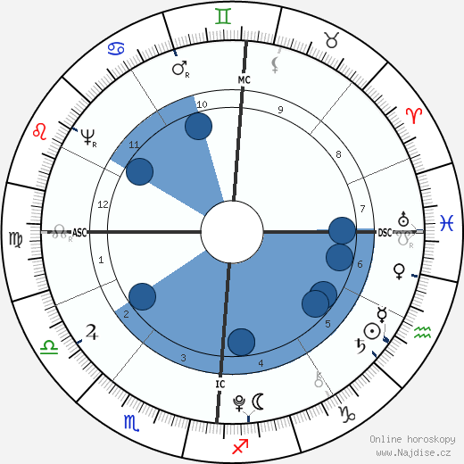 Wolfgang Amadeus Mozart wikipedie, horoscope, astrology, instagram