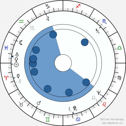 Wolfgang Bächler wikipedie, horoscope, astrology, instagram