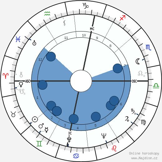 Wolfgang Borchert wikipedie, horoscope, astrology, instagram
