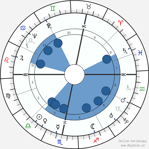 Wolfgang Fortner wikipedie, horoscope, astrology, instagram