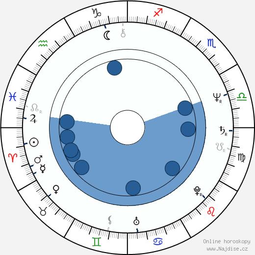 Wolfgang Niedecken wikipedie, horoscope, astrology, instagram