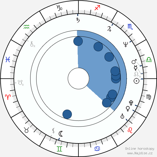 Wolfgang Raach wikipedie, horoscope, astrology, instagram
