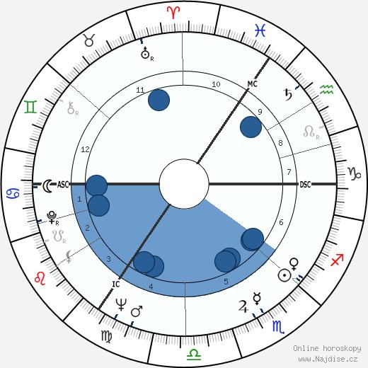 Wolfgang Rademann wikipedie, horoscope, astrology, instagram