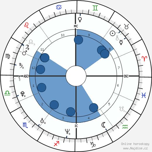 Wolke Hegenbarth wikipedie, horoscope, astrology, instagram
