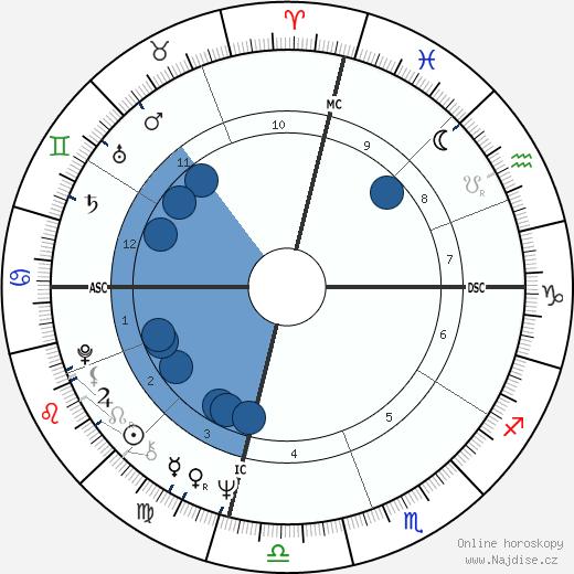 Woodrow Peoples wikipedie, horoscope, astrology, instagram