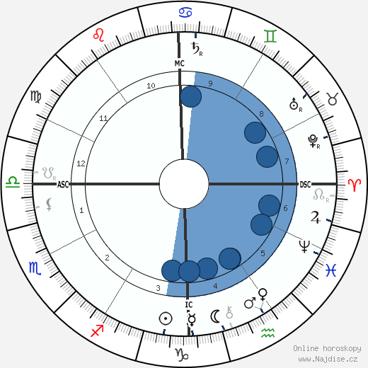Woodrow Wilson wikipedie, horoscope, astrology, instagram