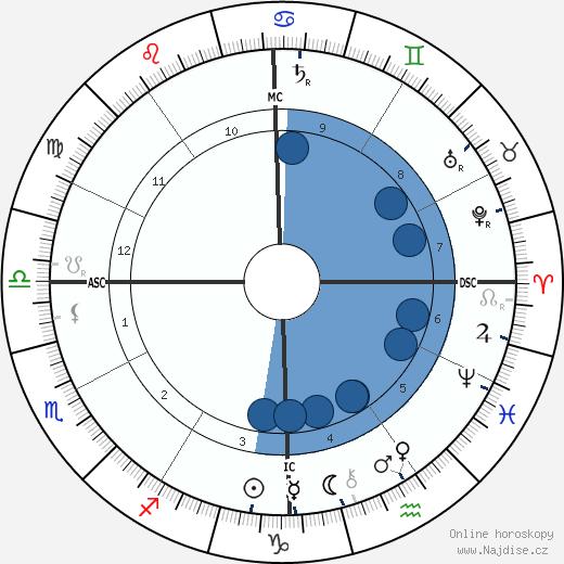 Woodrow Wilson wikipedie, horoscope, astrology, instagram