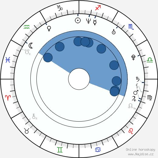 Wook-hwan Yeo wikipedie, horoscope, astrology, instagram