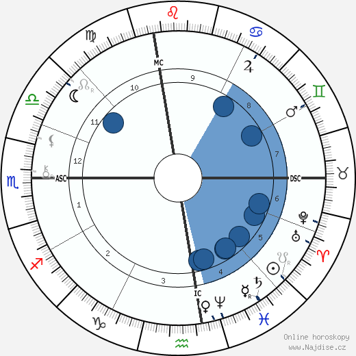 Wyatt Earp wikipedie, horoscope, astrology, instagram