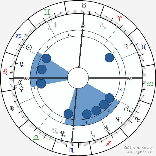 Wyatt Russell wikipedie, horoscope, astrology, instagram