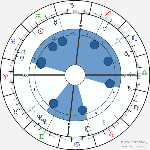 Wynn wikipedie, horoscope, astrology, instagram