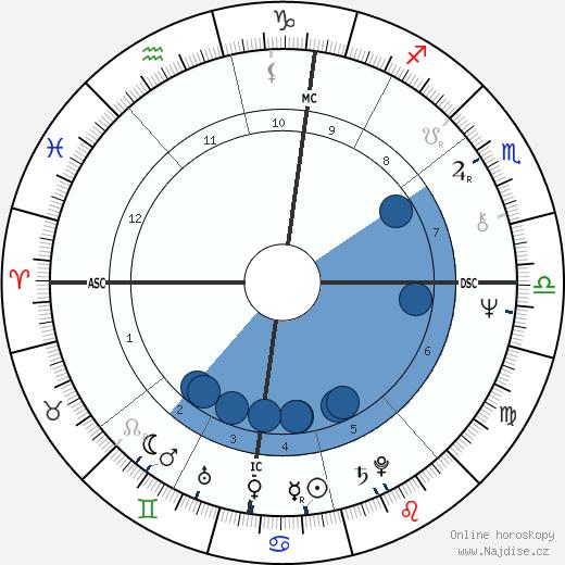 Xavier Darcos wikipedie, horoscope, astrology, instagram